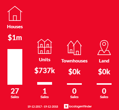 Average sales prices and volume of sales in Chifley, NSW 2036
