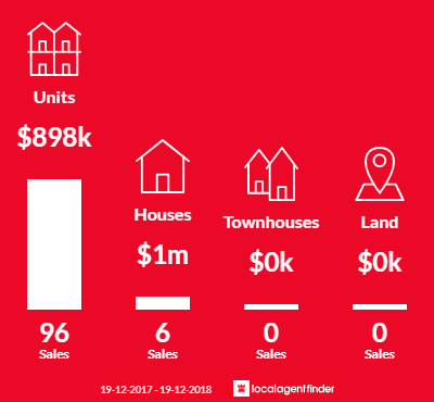 Average sales prices and volume of sales in Chippendale, NSW 2008
