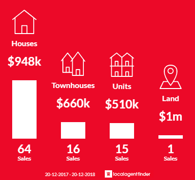 Average sales prices and volume of sales in Chipping Norton, NSW 2170