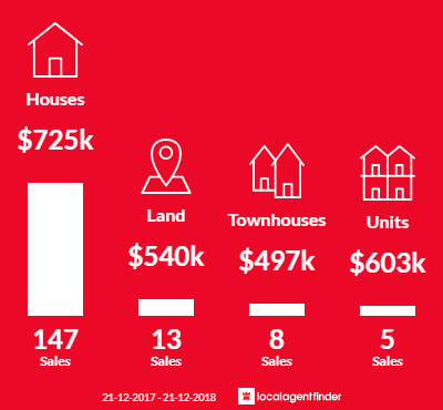 Average sales prices and volume of sales in Chirnside Park, VIC 3116
