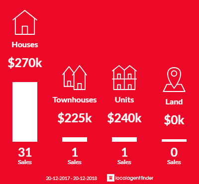 Average sales prices and volume of sales in Churchill, QLD 4305