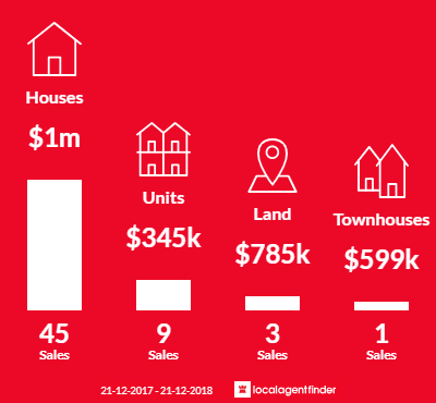 Average sales prices and volume of sales in Churchlands, WA 6018