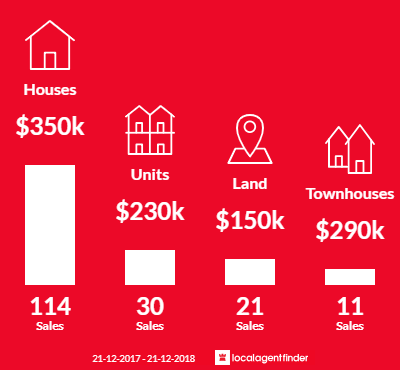 Average sales prices and volume of sales in Claremont, TAS 7011