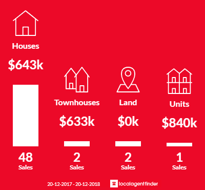 Average sales prices and volume of sales in Claremont Meadows, NSW 2747