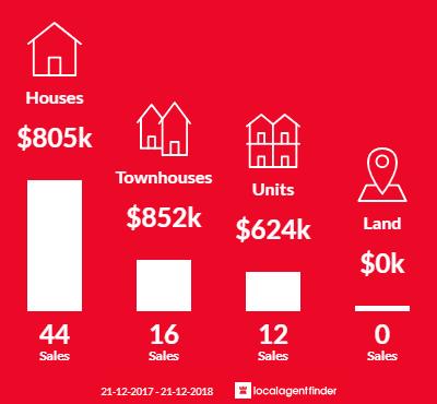 Average sales prices and volume of sales in Clarinda, VIC 3169