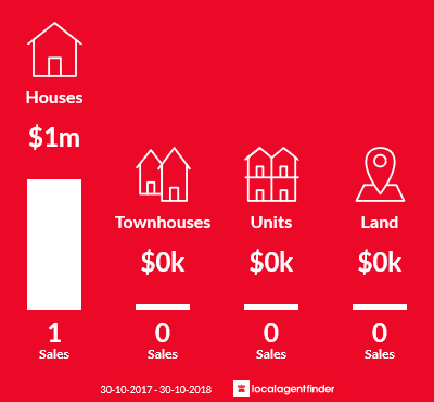 Average sales prices and volume of sales in Clarkefield, VIC 3430