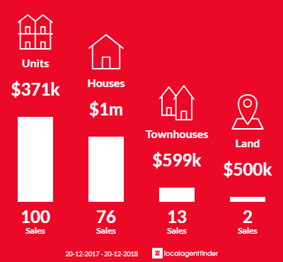 Average sales prices and volume of sales in Clayfield, QLD 4011