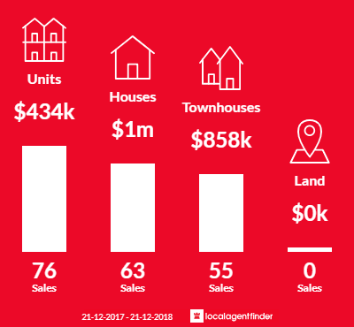 Average sales prices and volume of sales in Clayton, VIC 3168