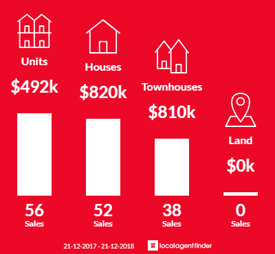 Average sales prices and volume of sales in Clayton South, VIC 3169