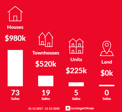 Average sales prices and volume of sales in Clear Island Waters, QLD 4226