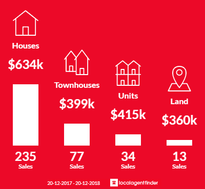 Average sales prices and volume of sales in Cleveland, QLD 4163