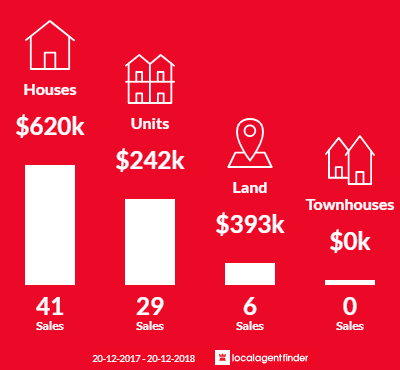 Average sales prices and volume of sales in Clifton Beach, QLD 4879