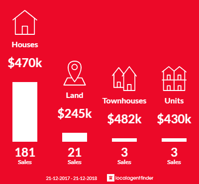 Average sales prices and volume of sales in Clifton Springs, VIC 3222