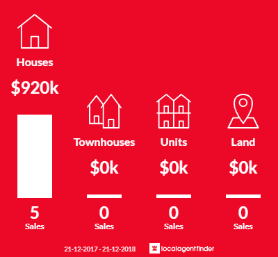 Average sales prices and volume of sales in Closeburn, QLD 4520
