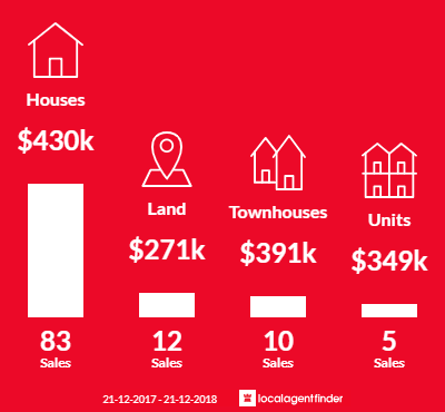 Average sales prices and volume of sales in Cloverdale, WA 6105