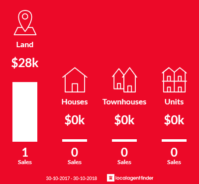Average sales prices and volume of sales in Club Terrace, VIC 3889