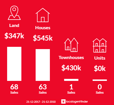Average sales prices and volume of sales in Clyde, VIC 3978