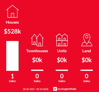 Average sales prices and volume of sales in Cobains, VIC 3851