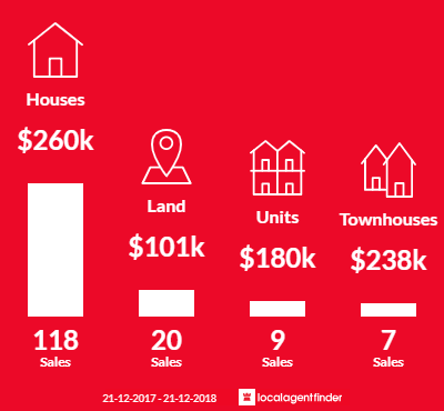 Average sales prices and volume of sales in Cobram, VIC 3644