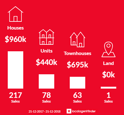 Average sales prices and volume of sales in Coburg, VIC 3058
