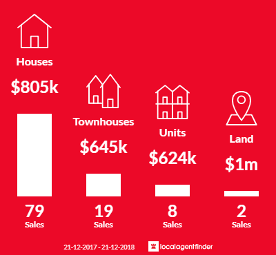 Average sales prices and volume of sales in Coburg North, VIC 3058