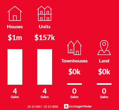 Average sales prices and volume of sales in Cockburn Central, WA 6164