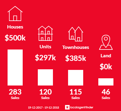Average sales prices and volume of sales in Coffs Harbour, NSW 2450