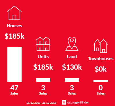 Average sales prices and volume of sales in Cohuna, VIC 3568