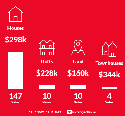 Average sales prices and volume of sales in Colac, VIC 3250
