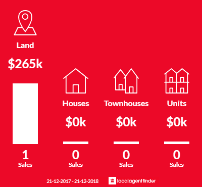 Average sales prices and volume of sales in Colac East, VIC 3250