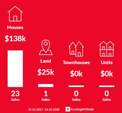 Average sales prices and volume of sales in Coleraine, VIC 3315