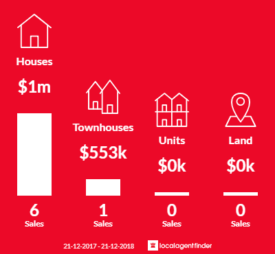 Average sales prices and volume of sales in College Park, SA 5069