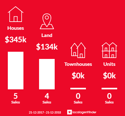 Average sales prices and volume of sales in Collinsvale, TAS 7012