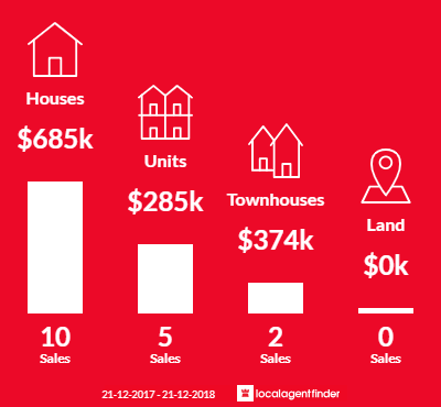 Average sales prices and volume of sales in Collinswood, SA 5081