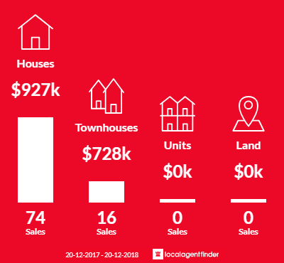 Average sales prices and volume of sales in Condell Park, NSW 2200