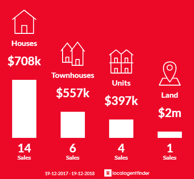 Average sales prices and volume of sales in Coniston, NSW 2500