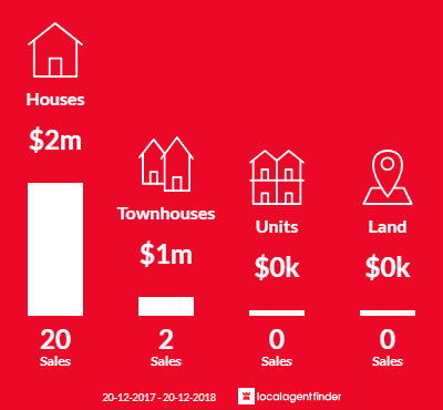 Average sales prices and volume of sales in Connells Point, NSW 2221
