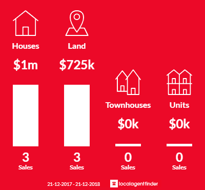 Average sales prices and volume of sales in Connewarre, VIC 3227