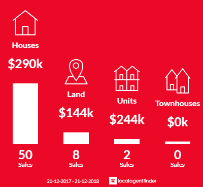 Average sales prices and volume of sales in Coodanup, WA 6210