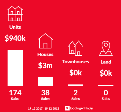 Average sales prices and volume of sales in Coogee, NSW 2034