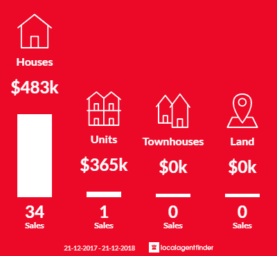Average sales prices and volume of sales in Coolaroo, VIC 3048
