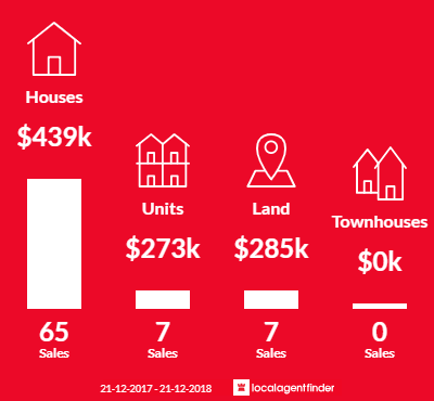 Average sales prices and volume of sales in Coolbellup, WA 6163
