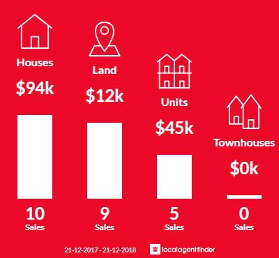 Average sales prices and volume of sales in Coolgardie, WA 6429