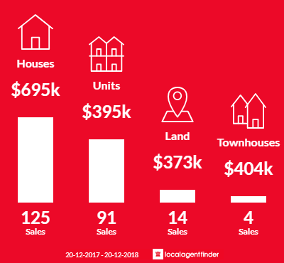 Average sales prices and volume of sales in Coolum Beach, QLD 4573