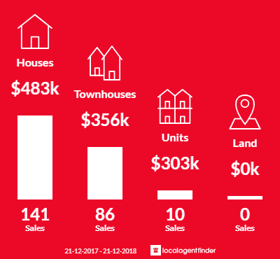 Average sales prices and volume of sales in Coombabah, QLD 4216