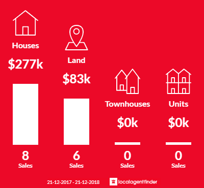 Average sales prices and volume of sales in Coongulla, VIC 3860