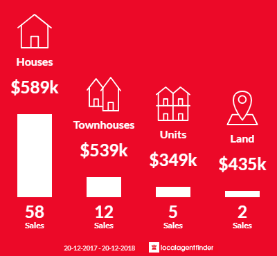 Average sales prices and volume of sales in Coopers Plains, QLD 4108