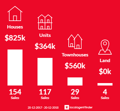Average sales prices and volume of sales in Coorparoo, QLD 4151
