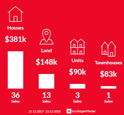 Average sales prices and volume of sales in Coral Cove, QLD 4670
