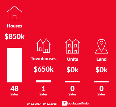 Average sales prices and volume of sales in Cordeaux Heights, NSW 2526